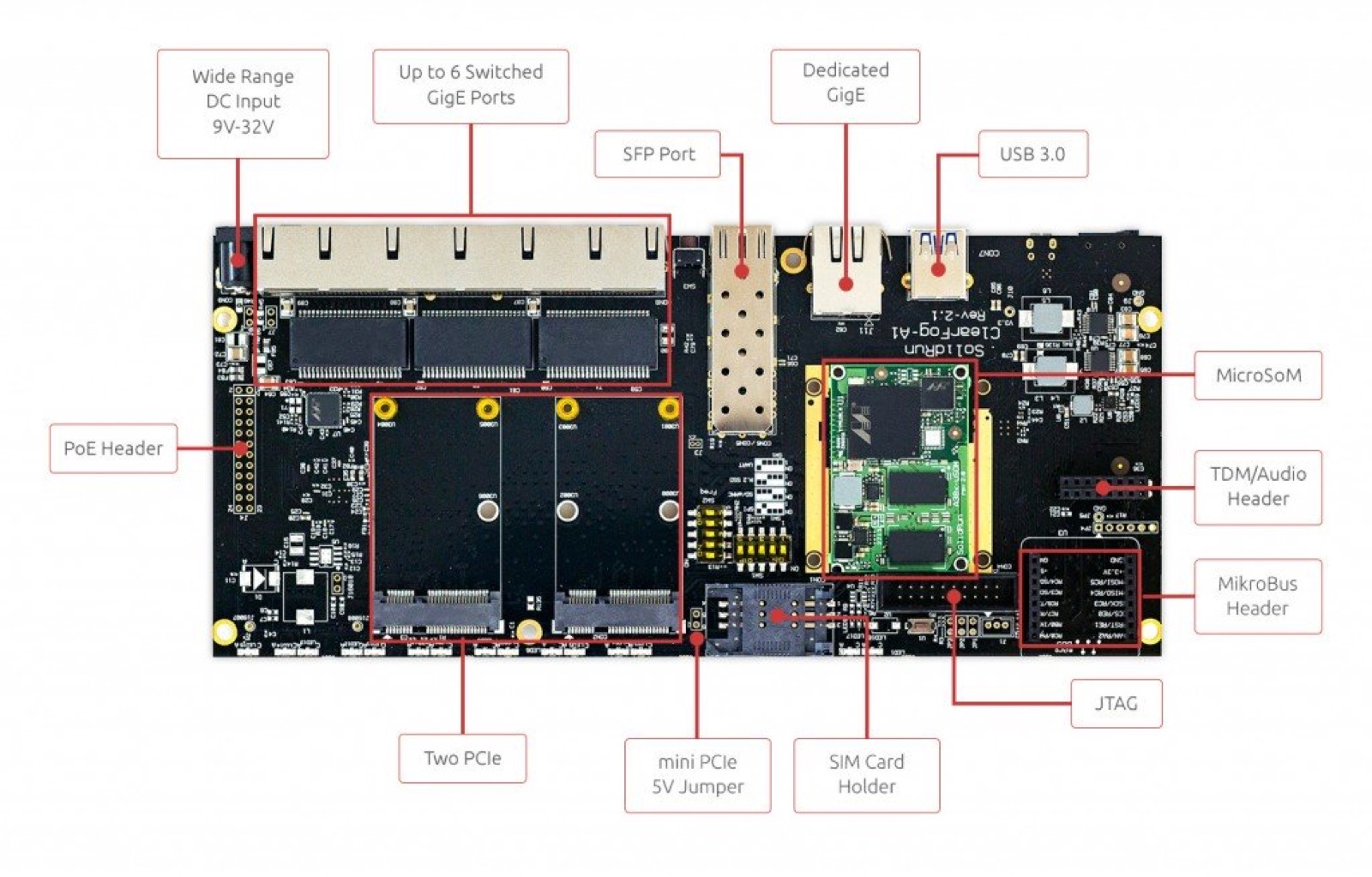 Introducing the new ClearFog Pro Router Board from SolidRun · Docker