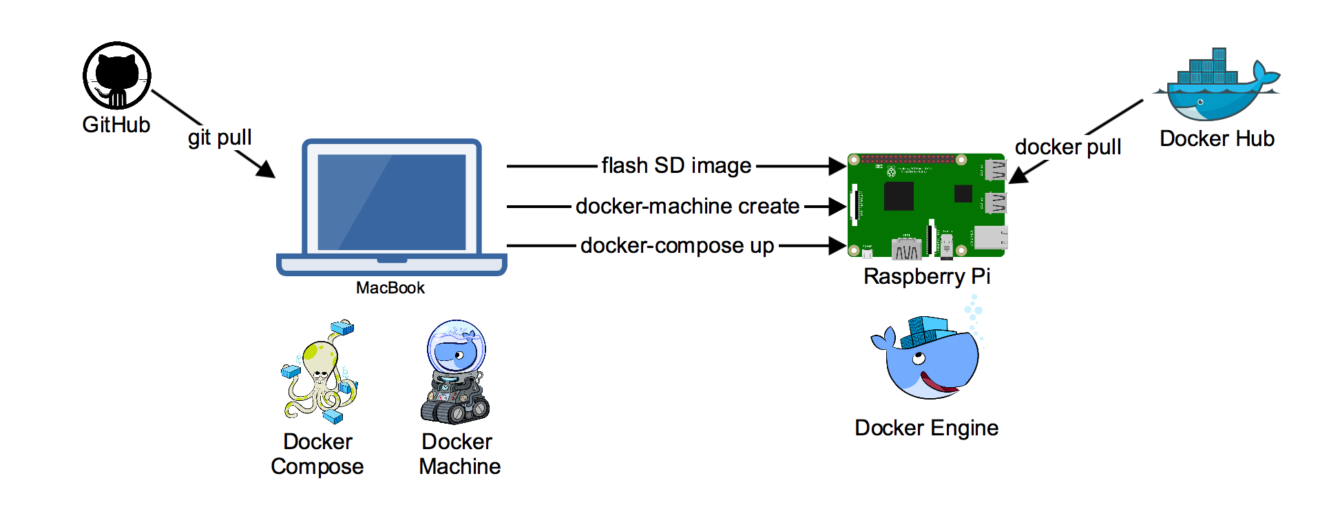How To Build A Traffic Light Docker Pirates Armed With Explosive Stuff 4 Way Wiring Diagram Developing For Rpi From Mac