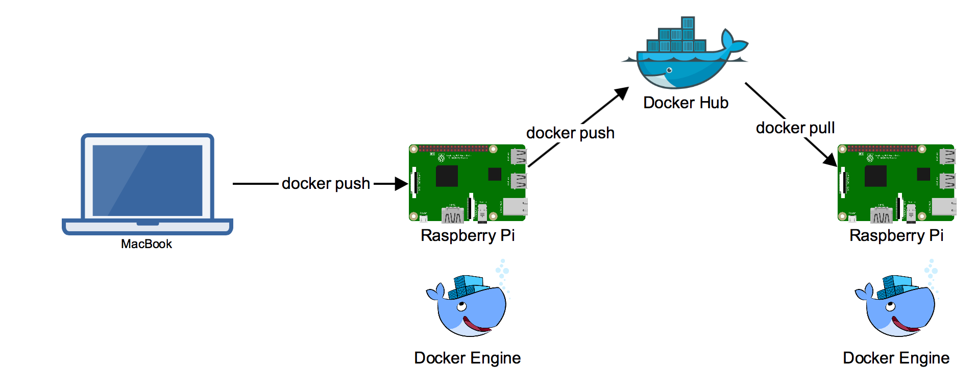 How to build a traffic light · Docker Pirates ARMed with explosive stuff
